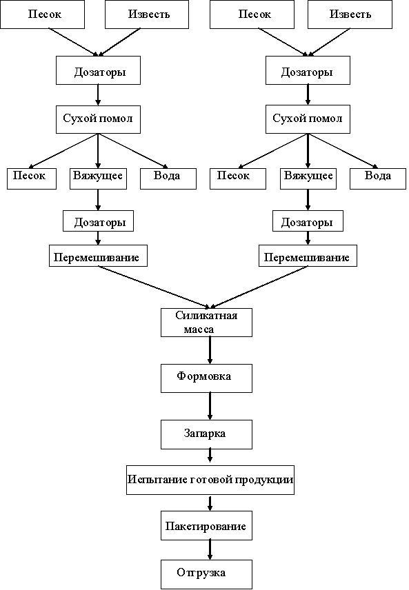 Технологическая схема производства силикатного кирпича.